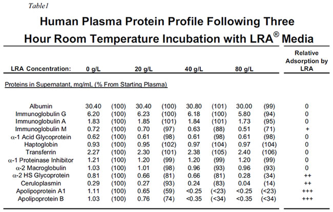 Table 1: Human Plasma Protein Profile Following Three Hour Room Temperature Incubation With LRA Media